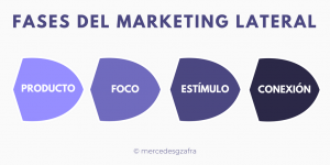 Fases del Marketing Lateral