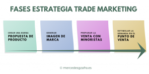 Fases Trade Marketing
